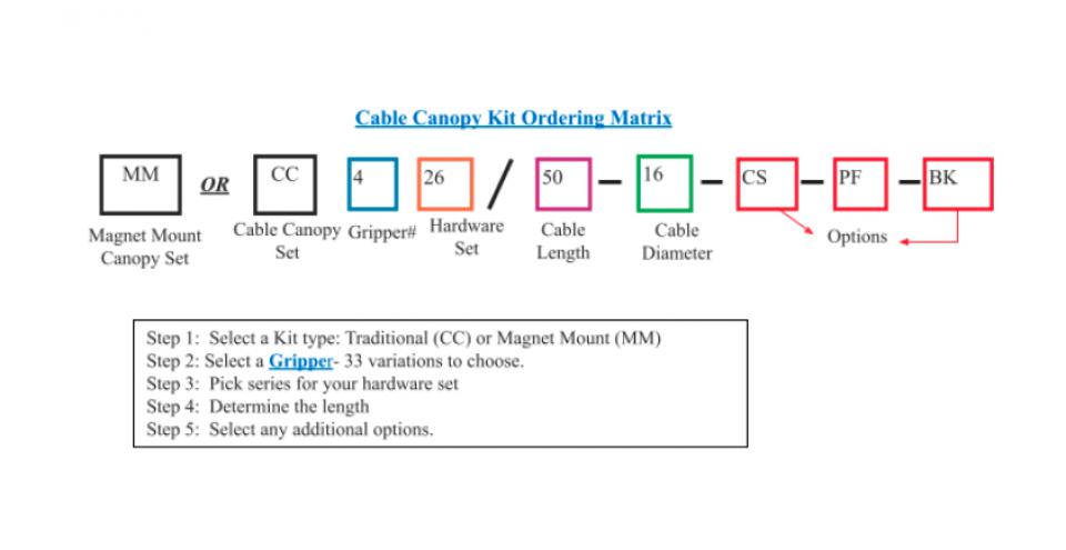 canopy matrix